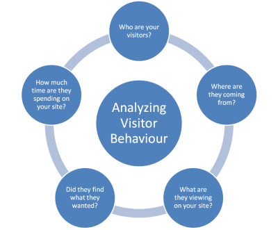 SEO-web-analytics