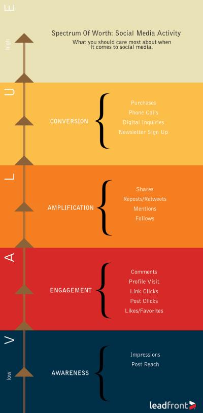 social media action metrics